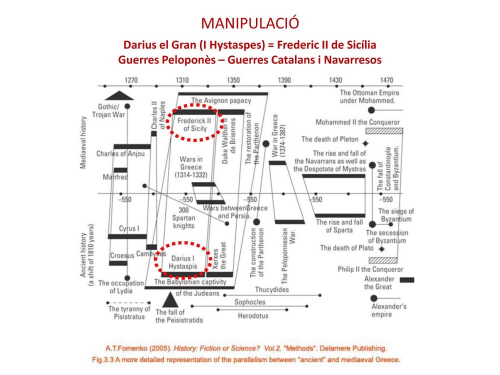 Simposi Arenys 2017 LA NOVA CRONOLOGIA D'ANATOLY FOMENKO 3 Andreu Marfull_Page_04