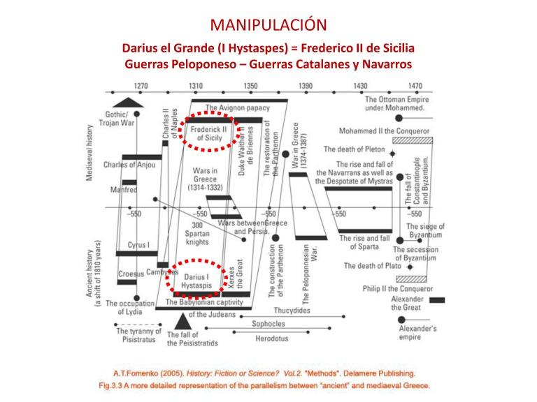 Simposio Arenys 2017 LA NUEVA CRONOLOÍA DE ANATOLY FOMENKO 3 Andreu Marfull_Page_04
