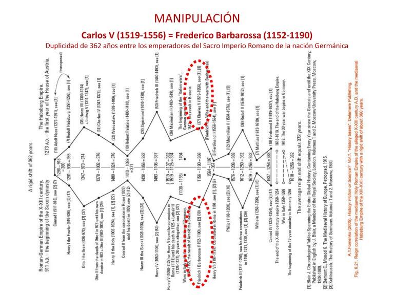 Simposio Arenys 2017 LA NUEVA CRONOLOÍA DE ANATOLY FOMENKO 3 Andreu Marfull_Page_05
