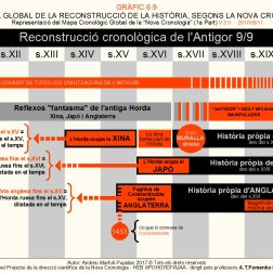 Reconstrucció gràfica basada en els treballs de la Nova Cronologia dirigida pels matemàtics A.T.Fomenko i G.V.Nosovskiy.