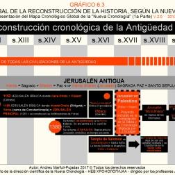 Reconstrucción gráfica basada en los trabajos de la Nueva Cronología dirigida por los matemáticos A.T.Fomenko y G.V.Nosovskiy.