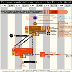 Reconstrucció històrica aportada per l'Andreu Marfull, basada en els treballs de la Nova Cronologia dirigida pels matemàtics A.T.Fomenko i G.V.Nosovskiy.
