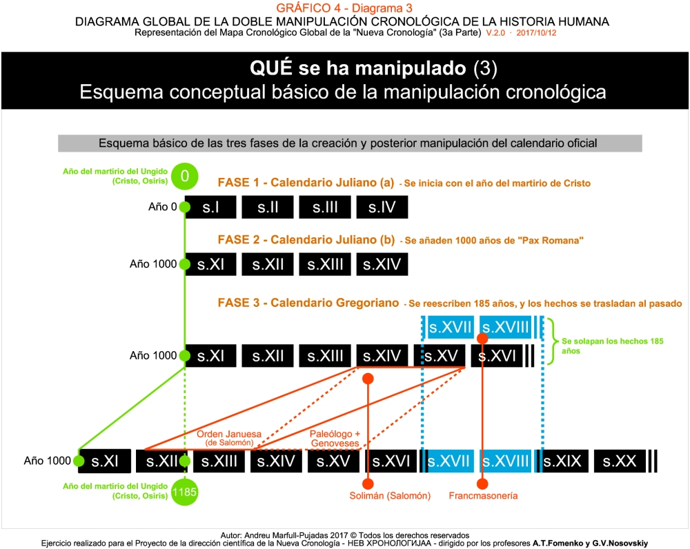 Gráfico 4 D3