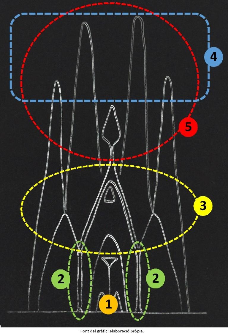 Geometria SF CAT