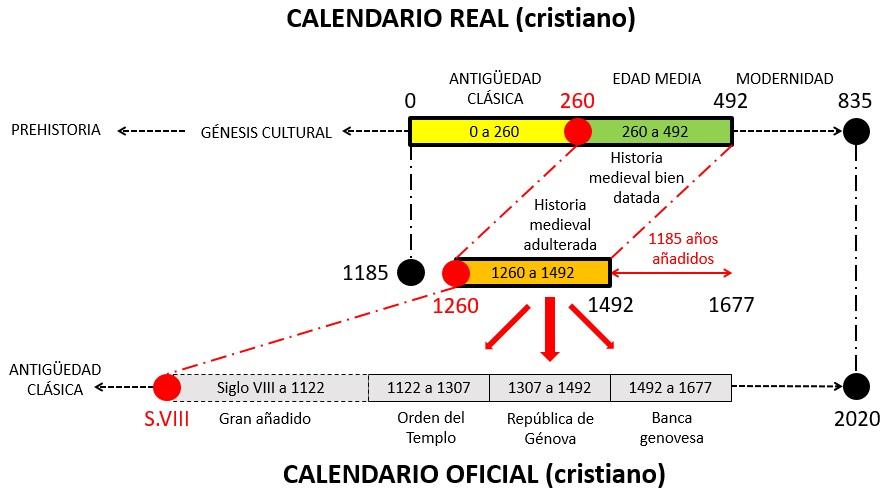 Figura C - CALENDARIO cast