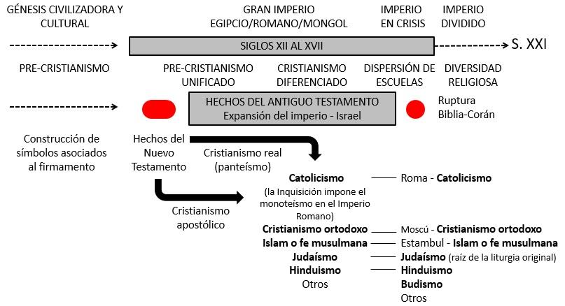 Figura G - RELIGIONES NC cast